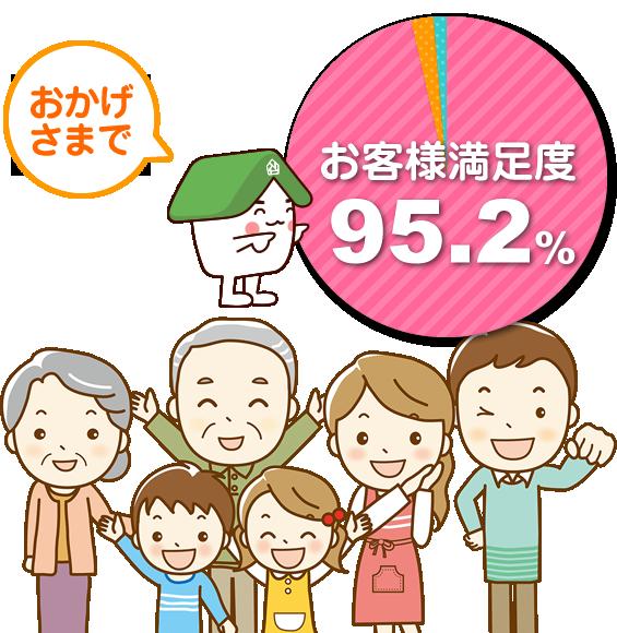 お客様満足度95.2%!